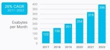 IP-Datenverkehr-Anstieg pro Jahr