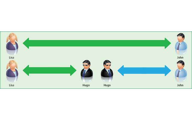 Ein Proxy-Server ist ein Stellvertreter, der eine Kommunikation in zwei getrennte Gespräche teilt.