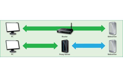 Router und Proxy-Server: Während der Router eine direkte Verbindung zwischen Ihrem Heimnetz und einem Webserver herstellt, sind Sie hinter einem Proxy-Server anonym.