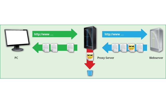 Inhalte filtern: Ein Proxy-Server kann die Antworten des Webservers manipulieren, bevor er sie an den PC weitergibt.
