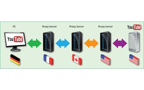 Anonymisierung: Das Zerteilen einer Kommunikation in zwei oder mehr getrennte Gespräche kann für Sie auch von Vorteil sein: Der Webserver sieht nur den Proxy-Server, nicht aber Sie.