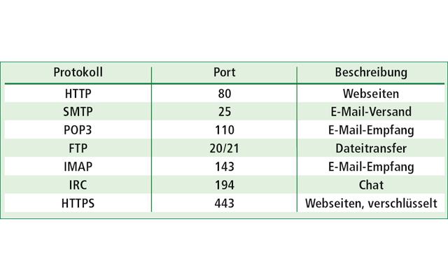 Protokolle: Damit ein Proxy-Server die Rolle des Stellvertreters erfüllen kann, muss er das jeweilige Kommunikationsprotokoll beherrschen. Für Webseitenabrufe ist das etwa HTTP, für Dateitransfers FTP.