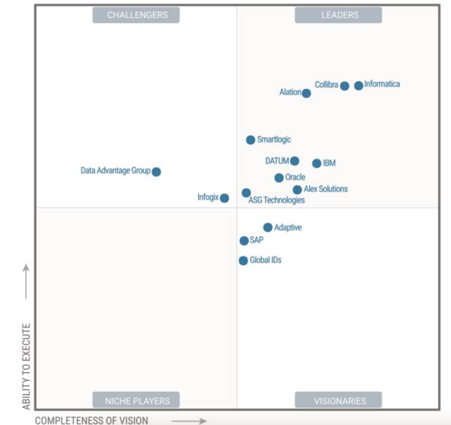 Gartner-Magic-Quadrant für Datenmanagement