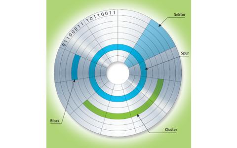 Plattenstruktur: Die Datenspuren einer Festplatte sind konzentrische Kreise. Die kleinste Speichereinheit ist ein Block von 512 Byte.