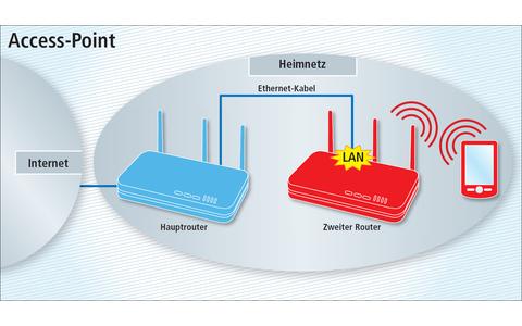 Access-Point: Dehnen Sie die Reichweite Ihres WLANs aus. Der zweite Router wird zum zweiten WLAN-Zugriffspunkt.