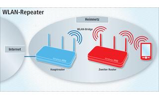 WLAN-Repeater: Wenn der zweite Router eine WLAN-Repeater-Funktion hat, kann er Ihr WLAN ebenfalls ausdehnen – sogar ohne Kabel.
