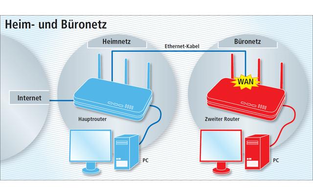 Heim- und Büronetz: Wenn Sie von zu Hause aus arbeiten, dann lässt sich mit einem zweiten Router das Büronetz vom Heimnetz trennen.