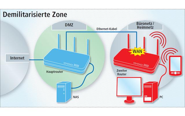 Demilitarisierte Zone: Trennen Sie Ihr NAS vom Heimnetz ab, wenn man aus dem Internet darauf zugreifen kann. Dann ist Ihr Heimnetz besser geschützt.
