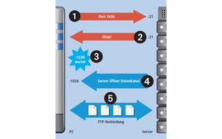 Bei einer aktiven FTP-Verbindung baut der PC den Befehlskanal auf und nennt dem FTP-Server einen Port (1). Nach der Bestätigung (2) öffnet der PC den Port (3). Der FTP-Server richtet dann den Datenkanal ein (4).
