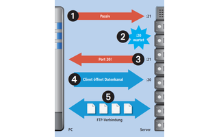 Fordert der PC hingegen eine passive Verbindung an (1), dann öffnet der Server einen Port (2). Nun verhält sich der Server passiv und wartet darauf, dass der PC den Datenkanal öffnet (4).