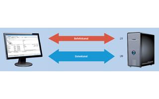 Das Besondere an einer FTP-Verbindung ist, dass sie zwei Kanäle parallel verwendet.