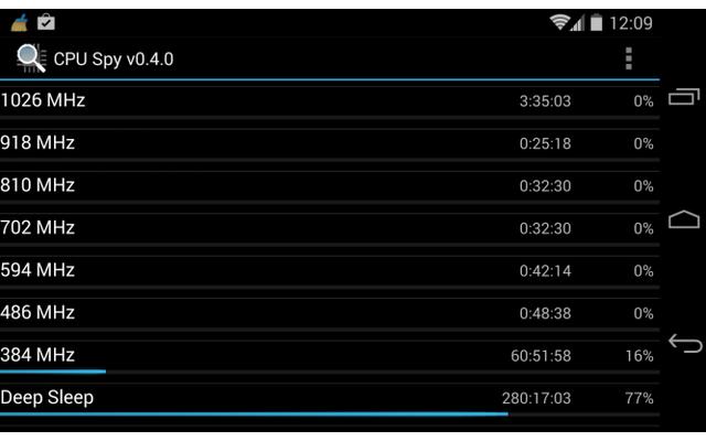 CPU Spy protokolliert, wie lange der Prozessor in den verschiedenen Taktfrequenzen arbeitet. Durch eine Kontrolle der CPU-Taktung erkennen Sie dann beispielsweise, ob eine neu installierte App das Smartphone unnötig beschäftigt.
