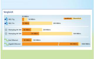 Power-LAN — Vergleich