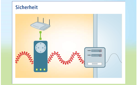 Power-LAN — Sicherheit