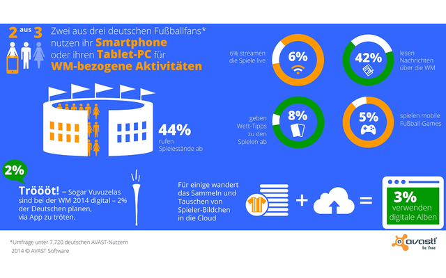 WM2014 - Zwei von drei Fußball-Fans nutzen ihr Smartphone oder Tablet für WM-bezogene Aktivitäten.