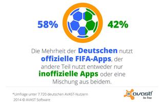 WM2014 - Mit 58 Prozent nutzt die Mehrheit der deutschen Fußball-Fans die offiziellen Apps der FIFA.