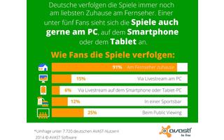 WM2014 - Die Mehrheit der Deutschen verfolgt die WM-Spiele am liebsten daheim am Fernseher.