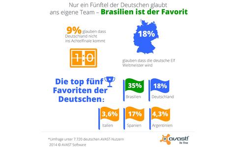 WM2014 - An einen WM-Titelgewinn der Deutschen glauben nur wenige. Favorit der Deutschen ist Brasilien.