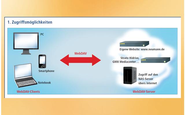 WebDAV Zugriffsmöglichkeiten
