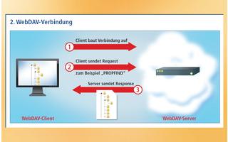 WebDAV Verbindung
