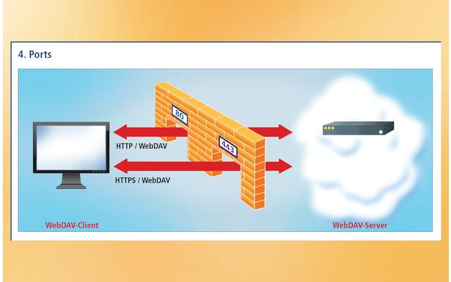 WebDAV Ports