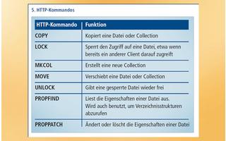 WebDAV HTTP-Kommandos