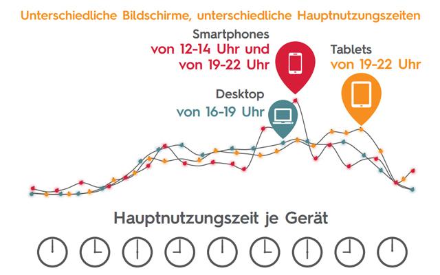 Jedem Bildschirm seine Zeit: Zwischen 16 Uhr und 19 Uhr wird vor allem der Desktop genutzt. Das Smartphone kommt in der Mittagspause von 12 Uhr bis 14 Uhr sowie im Feierabend von 19 Uhr bis 22 Uhr zum Einsatz. Tablets werden meist erst abends hervorgeholt