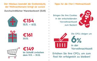 Von 11. November bis zum 31. Dezember beträgt der durchschnittliche Warenkorbwert 149 Euro. Sowohl in der Zeit bis zum 6. Dezember als auch am 25. Dezember liegt der Warenwert allerdings über dem Durchschnitt.