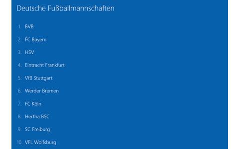 Fußballmannschaften: Ganz im Gegensatz zur aktuellen Tabellen-Position erzielt Borussia Dortmund in der Kategorie Fußballmanschaften Platz 1. Dahinter platzieren sich der Rekordmeister FC Bayern München sowie der HSV Hamburg.