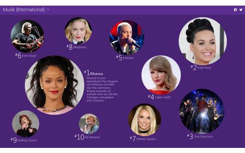 Musik (International): In der Kategorie Musik (International) setzt sich die achtfache Grammy-Gewinnerin Rihanna an die Spitze der beliebtesten Suchanfragen. Gefolgt von US-Kollegin Katy Perry und der britisch-irischen Boyband One Direction.