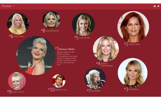 Promis: In der Kategorie Promis gelangt überraschend die Reality-TV-Darstellerin Melanie Müller auf den 1. Platz. Ihr folgen die Schlagersängerrin Andrea Berg und Model-Mama Heidi Klum.