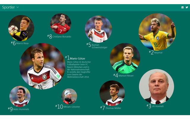 Sportler: Bei den Sportlern geben Fußballer den Ton an - gleich neun Ball-Virtuosen schaffen es in die Top 10. Allen voran Mario Götze, der den Siegtreffer bei der Fußball-WM in Brasilien schoss.
