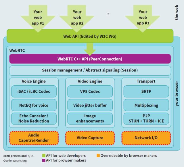 WebRTC - Die Web Real-Time Communication - com! professional
