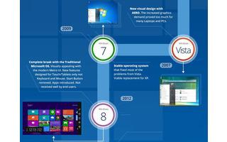 Windows Vista bis 8