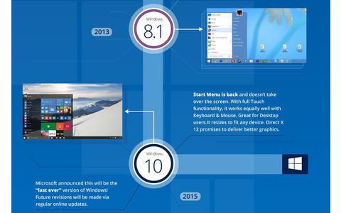 Windows 8.1 - 10