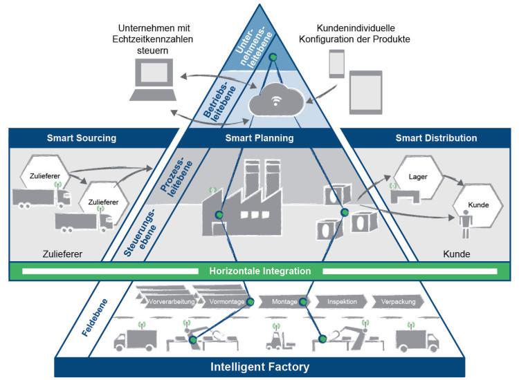 Smart Factory Zukunft Der Industrie 4 0 Infineon 2