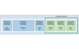 MBR-Partitionen: MBR-Partitionen sind derzeit noch am weitesten verbreitet. Alle 32-Bit-Betriebssysteme verwenden sie. Sie sind beschränkt auf vier primäre Partitionen oder drei primäre und eine erweiterte Partition, die logische Partitionen enthält. Hier
