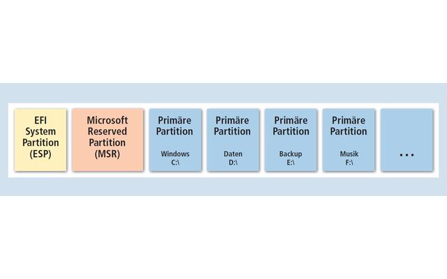 GPT-Partitionen: Auf PCs mit UEFI-BIOS lässt sich die Festplatte in GPT-Partitionen unterteilen. Die EFI System Partition und die Microsoft Reserved Partition sind Pflicht und werden automatisch erstellt. Erweiterte Partitionen gibt es nicht mehr. Es lass