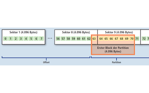 Alignment/Misalignment: Der Offset kennzeichnet die Adresse, an der eine Partition beginnt. Alte Systeme wie XP erstellen die erste Partition an der Blockadresse 63. Neue Festplatten und SSDs arbeiten jedoch mit 4K-Sektoren. Das führt zu einer Überlappung