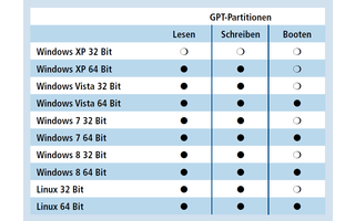 Betriebssysteme und GPT: Vista, Windows 7 und 8 sowie Linux können GPT-Partitionen lesen und beschreiben. Ihre 64-Bit-Versionen können auch von ihnen booten. Einschränkungen gibt es nur bei Windows XP. Dort kann auch die 64-Bit-Version nicht booten; die 3