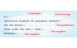Ein PDF basiert auf Postscript. Die Seitenbeschreibungssprache definiert das Aussehen einer Seite mit Hilfe von Druckbefehlen. So legt der Befehl setfont etwa Schriftart und -größe fest. Mit moveto wird der Text platziert und mit show ausgegeben.