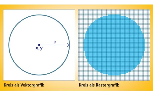 Vektoren und Raster: In einem PDF sind grafische Elemente und auch Schriften als Vektorgrafik angelegt. Vorteil: Vektorgrafiken lassen sich ohne Qualitätsverlust vergrößern und verkleinern. Rastergrafiken, etwa Fotos, bieten zwar mehr Details, lassen sich