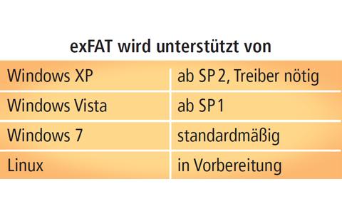 exFAT: exFAT wurde speziell für USB-Sticks entwickelt. Ein Vorteil: Dateien dürfen größer als 4 GByte sein. Den Treiber für XP gibt's unter http://support.microsoft.com/kb/955704.