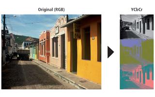 Farbraum konvertieren: Die Fotos werden vom RGB- in den YCbCr-Farbraum konvertiert. Im Y-Kanal wird die Helligkeit des Bildes gespeichert. In den Kanälen Cb und Cr wird die Abweichung in den blauen Bereich und in den roten Bereich gespeichert.