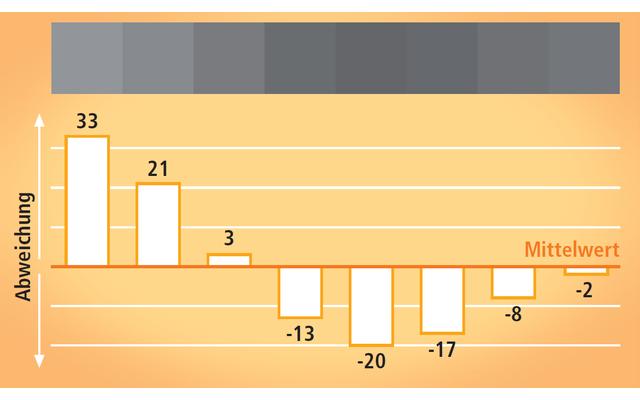 Werte mitteln (Diskrete Kosinustransformation): Aus den Frequenzen wird ein Mittelwert gebildet. Jeder Bildpunkt wird dann nur noch als Differenz zum Mittelwert dargestellt. Es braucht weniger Platz, die Differenz zu speichern als den ursprünglichen Helli