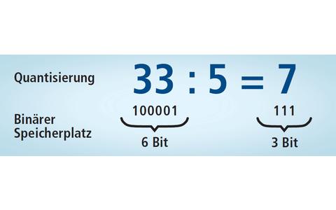 Wertebereich eingrenzen (Quantisierung): Die 64 Differenzwerte werden geteilt und das Ergebnis gerundet. Im Beispiel benötigt dann ein Bildpunkt statt 6 Bit nur noch 3 Bit Speicherplatz. Der Qualitätsverlust ergibt sich durch Rundungsfehler: